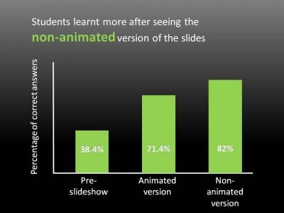 Animazioni personalizzate powerpoint e apprendimento